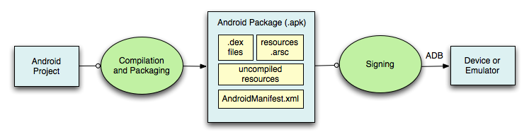 Build-simplified-android